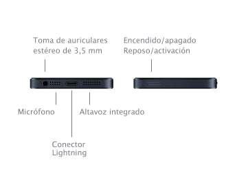 Conectores de entradas y salidas iPhone 5