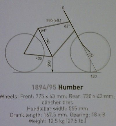Jan Heine schematic of 1895 Humber
